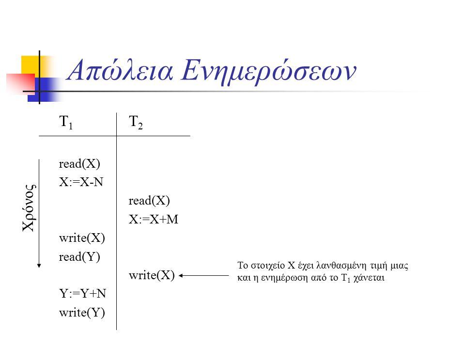 Απώλεια Ενημερώσεων T 1 read(X) X:=X-N write(X) read(Y) Y:=Y+N write(Y) T 2 read(X) X:=X+M write(X) Χρόνος Το στοιχείο Χ έχει λανθασμένη τιμή μιας και η ενημέρωση από το Τ 1 χάνεται