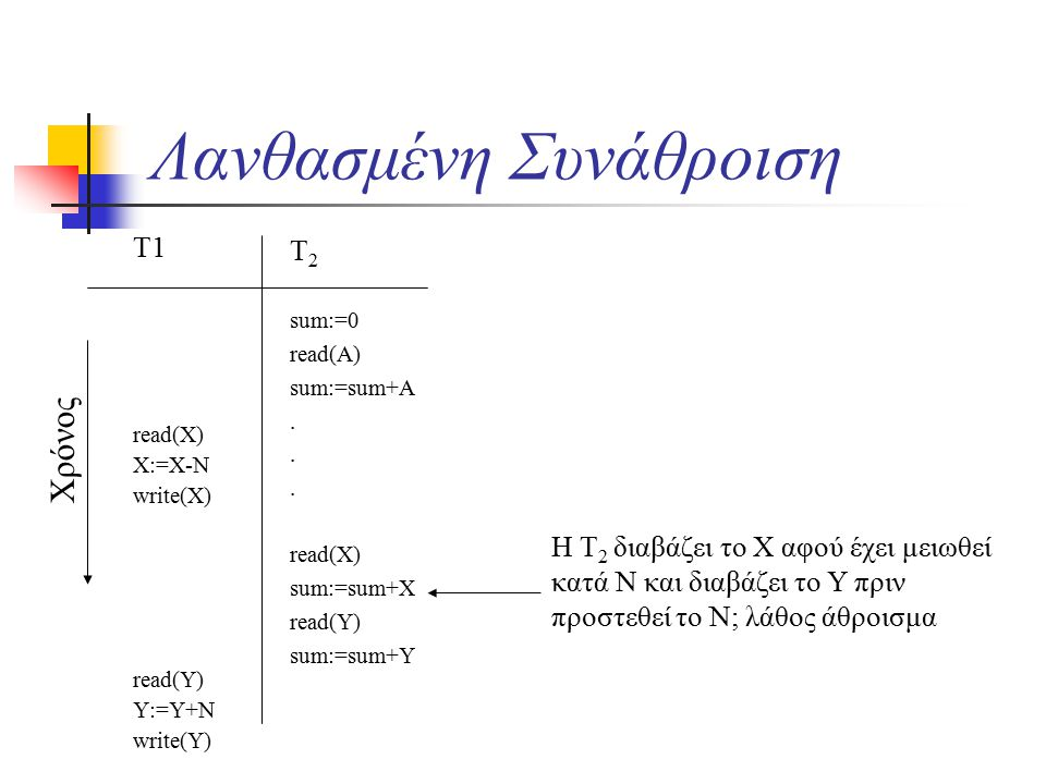 Λανθασμένη Συνάθροιση T1 read(X) X:=X-N write(X) read(Y) Y:=Y+N write(Y) T 2 sum:=0 read(A) sum:=sum+A.