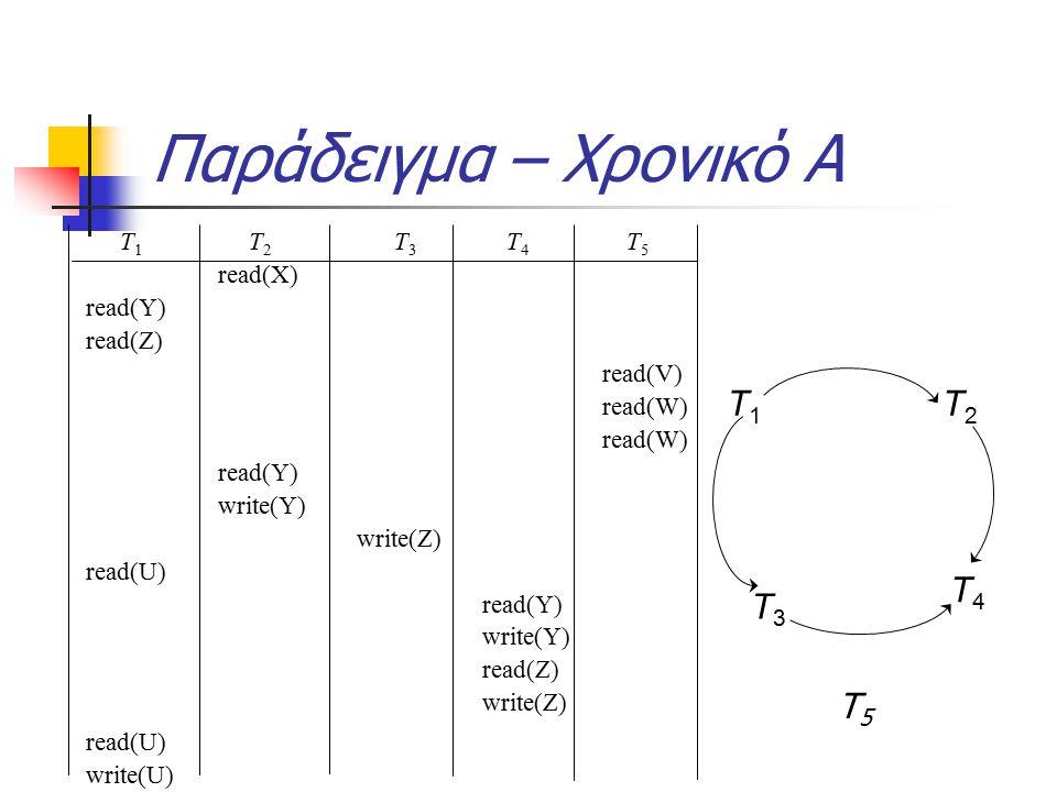 Παράδειγμα – Χρονικό Α T 1 T 2 T 3 T 4 T 5 read(X) read(Y) read(Z) read(V) read(W) read(W) read(Y) write(Y) write(Z) read(U) read(Y) write(Y) read(Z) write(Z) read(U) write(U) T3T3 T4T4 T1T1 T2T2 Τ5Τ5