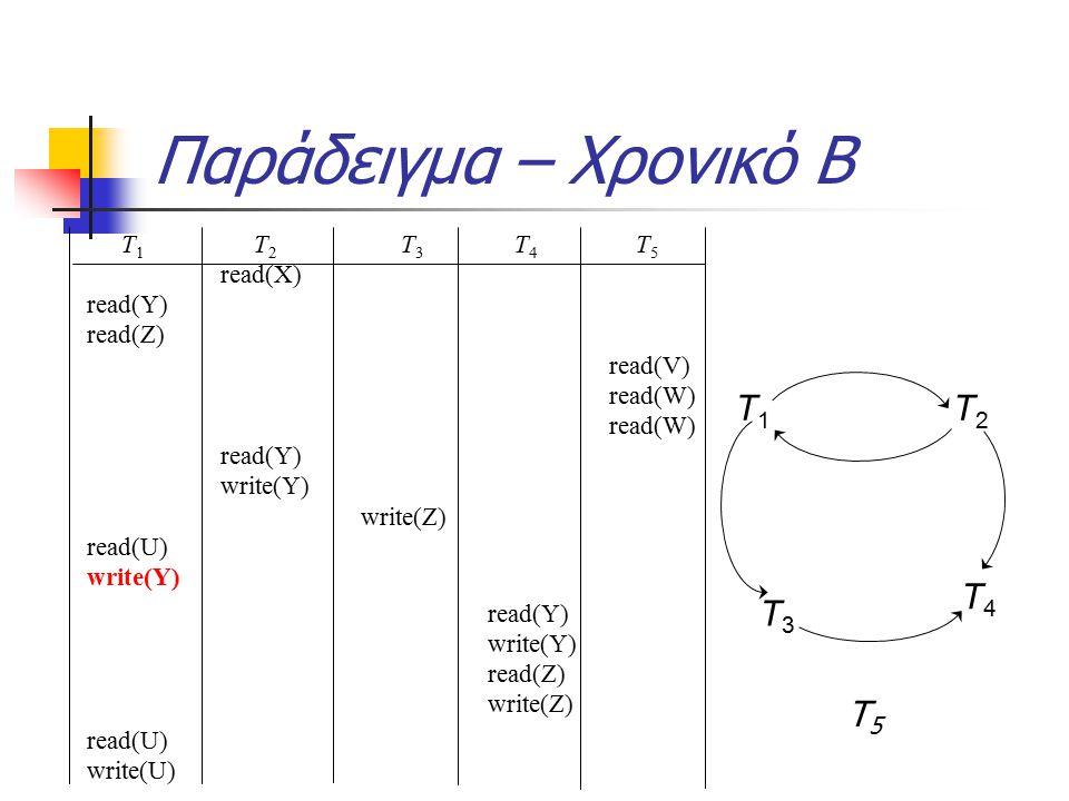 Παράδειγμα – Χρονικό Β T 1 T 2 T 3 T 4 T 5 read(X) read(Y) read(Z) read(V) read(W) read(W) read(Y) write(Y) write(Z) read(U) write(Y) read(Y) write(Y) read(Z) write(Z) read(U) write(U) T3T3 T4T4 T1T1 T2T2 Τ5Τ5