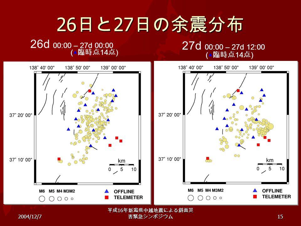 2004/12/7 平成 16 年新潟県中越地震による斜面災 害緊急シンポジウム 15 26 日と 27 日の余震分布 26d 00:00 – 27d 00:00 27d 00:00 – 27d 12:00 (▲ 臨時点 14 点 )