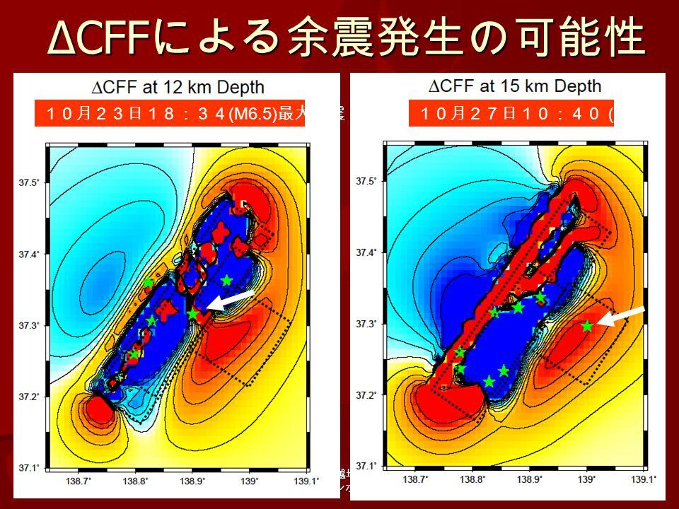 平成 16 年新潟県中越地震による斜面災 害緊急シンポジウム 26 10月27日10:40( M6.1) 10月23日18:34 (M6.5) 最大余震 ΔCFF による余震発生の可能性