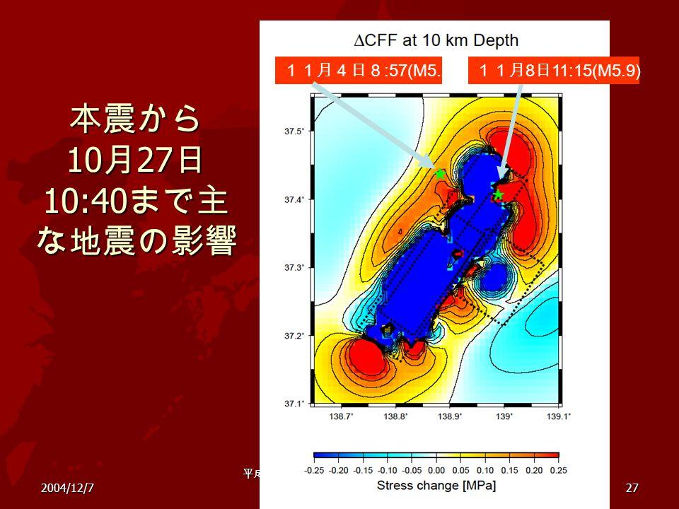 2004/12/7 平成 16 年新潟県中越地震による斜面災 害緊急シンポジウム 27 本震から 10 月 27 日 10:40 まで主 な地震の影響 11月4日8 :57(M5.2) 11月 8 日 11:15(M5.9)