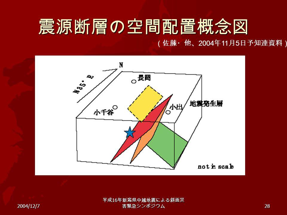 2004/12/7 平成 16 年新潟県中越地震による斜面災 害緊急シンポジウム 28 震源断層の空間配置概念図 (佐藤・他、 2004 年 11 月 5 日予知連資料)
