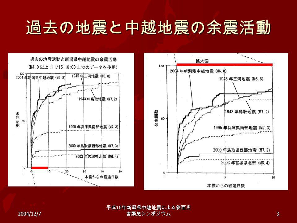 2004/12/7 平成 16 年新潟県中越地震による斜面災 害緊急シンポジウム 3 過去の地震と中越地震の余震活動