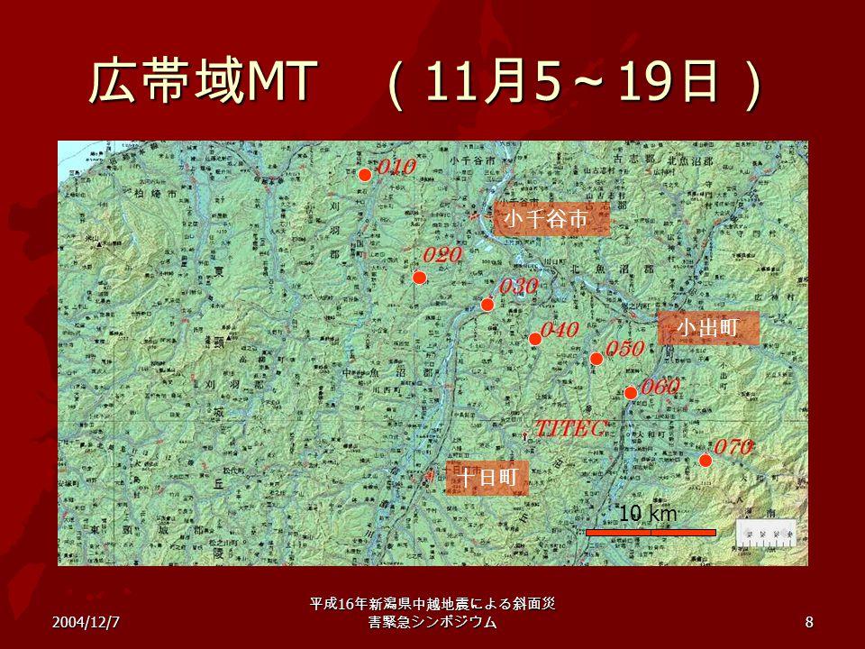 2004/12/7 平成 16 年新潟県中越地震による斜面災 害緊急シンポジウム 8 広帯域 MT ( 11 月 5 ~ 19 日) 十日町 小出町 小千谷市 10 km