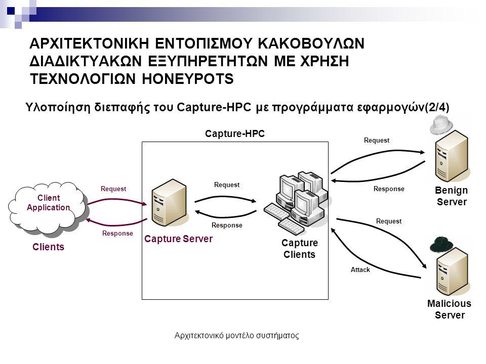 ΑΡΧΙΤΕΚΤΟΝΙΚΗ ΕΝΤΟΠΙΣΜΟΥ ΚΑΚΟΒΟΥΛΩΝ ΔΙΑΔΙΚΤΥΑΚΩΝ ΕΞΥΠΗΡΕΤΗΤΩΝ ΜΕ ΧΡΗΣΗ ΤΕΧΝΟΛΟΓΙΩΝ HONEYPOTS Υλοποίηση διεπαφής του Capture-HPC με προγράμματα εφαρμογών(3/4) Αναγκαιότητα προσαρμογής και επέκτασης του κώδικα του Capture Server  Τα δεδομένα εισόδου (λίστα URLs) καταγράφονται από τον χρήστη σε ένα αρχείο πριν την εκκίνηση του προγράμματος, το οποίο δεσμεύεται από την εφαρμογή.