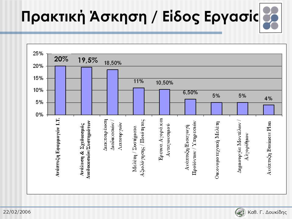 Καθ. Γ. Δουκίδης 22/02/2006 Πρακτική Άσκηση / Είδος Εργασίας 20% 19,5% Ανάπτυξη Εφαρμογών I.T. Ανάλυση & Σχεδιασμός Διαδικασιών/Συστημάτων