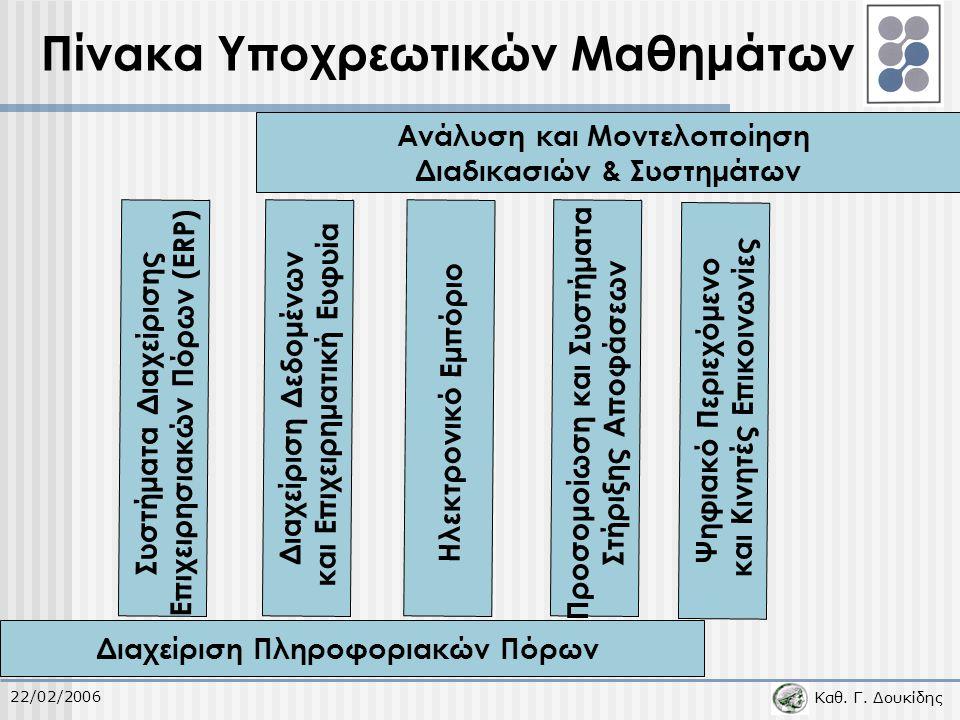 Καθ. Γ. Δουκίδης 22/02/2006 Πίνακα Υποχρεωτικών Μαθημάτων Ανάλυση και Μοντελοποίηση Διαδικασιών & Συστημάτων Συστήματα Διαχείρισης Επιχειρησιακών Πόρω