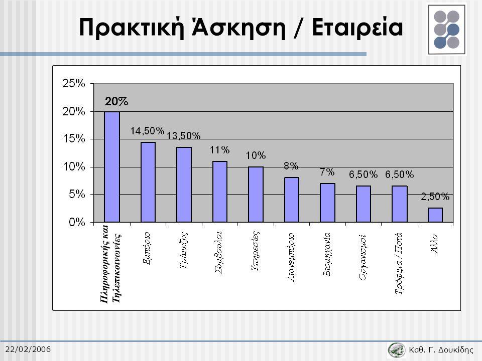Καθ. Γ. Δουκίδης 22/02/2006 Πρακτική Άσκηση / Εταιρεία 20% Πληροφορικής και Τηλεπικοινωνίες