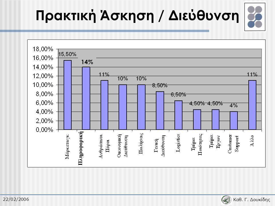 Καθ.Γ. Δουκίδης 22/02/2006 Πρακτική Άσκηση / Είδος Εργασίας 20% 19,5% Ανάπτυξη Εφαρμογών I.T.