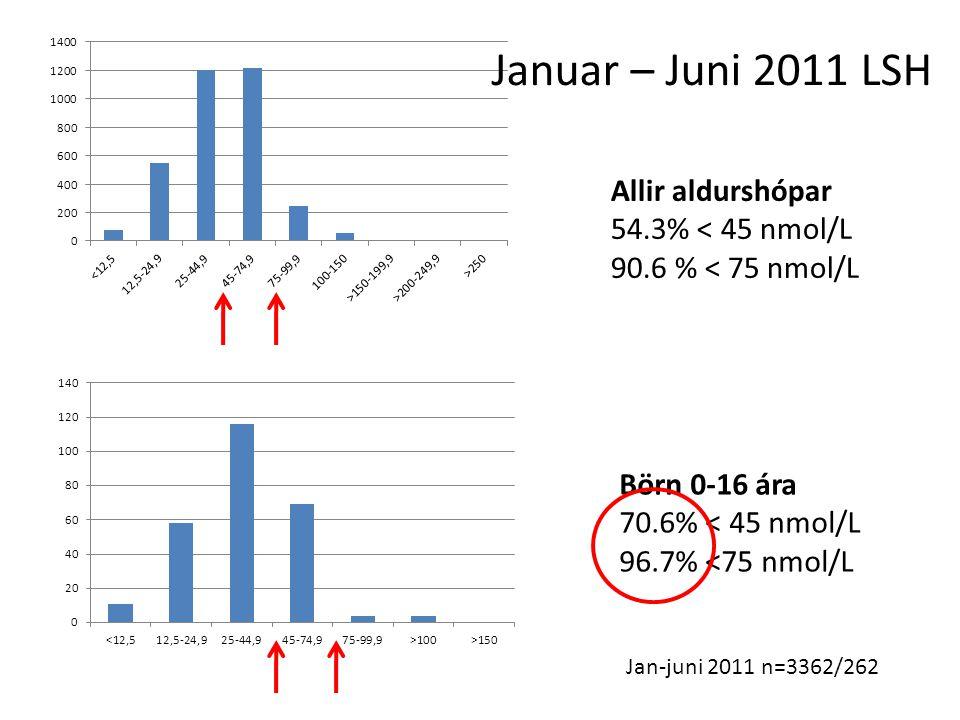 Jan-juni 2011 n=3362/262 Allir aldurshópar 54.3% < 45 nmol/L 90.6 % < 75 nmol/L Börn 0-16 ára 70.6% < 45 nmol/L 96.7% <75 nmol/L Januar – Juni 2011 LSH