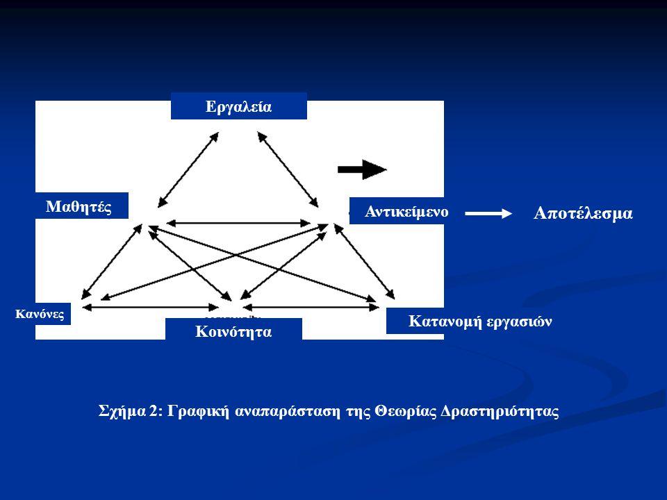 Εργαλεία Μαθητές Αντικείμενο Αποτέλεσμα Κανόνες Κοινότητα Κατανομή εργασιών Σχήμα 2: Γραφική αναπαράσταση της Θεωρίας Δραστηριότητας