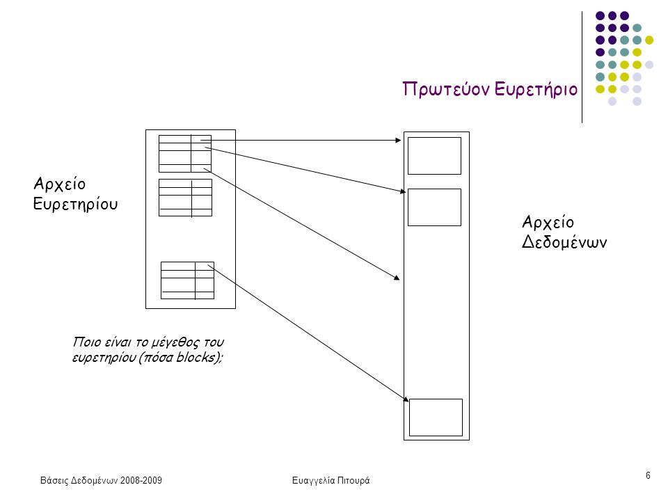 Βάσεις Δεδομένων 2008-2009Ευαγγελία Πιτουρά 6 Πρωτεύον Ευρετήριο Αρχείο Ευρετηρίου Αρχείο Δεδομένων Ποιο είναι το μέγεθος του ευρετηρίου (πόσα blocks)