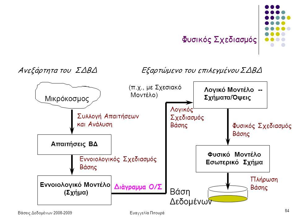 Βάσεις Δεδομένων 2008-2009Ευαγγελία Πιτουρά 84. Μικρόκοσμος Συλλογή Απαιτήσεων και Ανάλυση Εννοιολογικός Σχεδιασμός Βάσης Απαιτήσεις ΒΔ Εννοιολογικό Μ