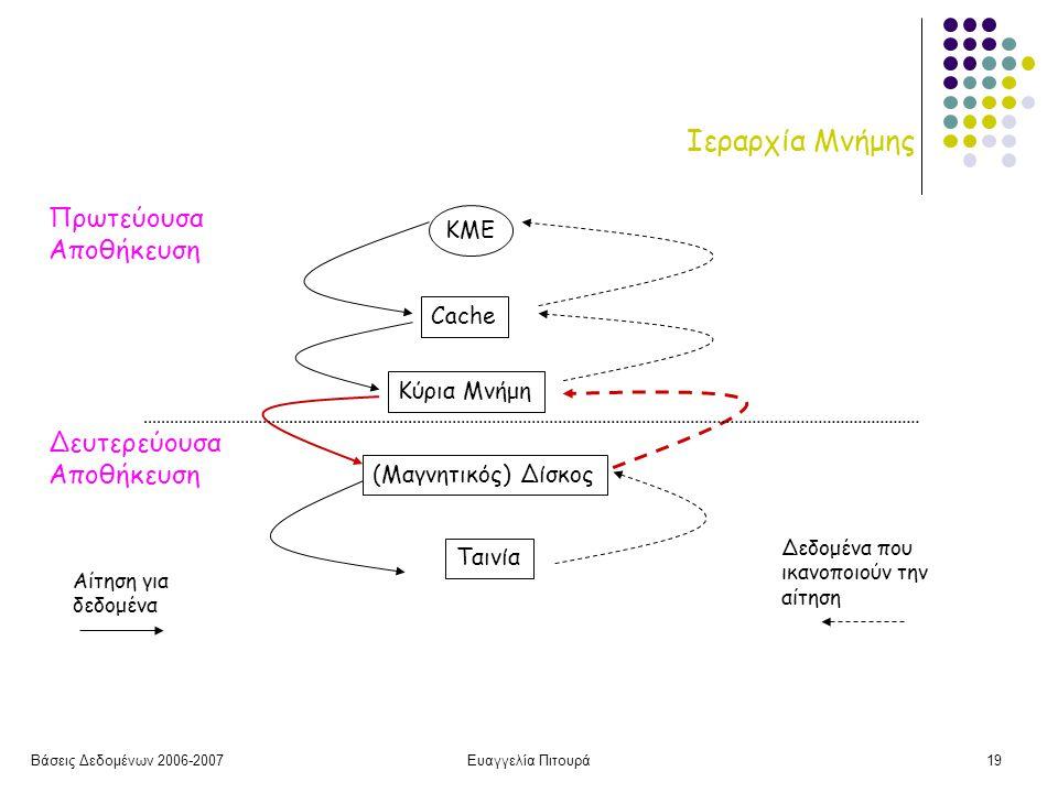 Βάσεις Δεδομένων 2006-2007Ευαγγελία Πιτουρά19 Ιεραρχία Μνήμης Cache Κύρια Μνήμη (Μαγνητικός) Δίσκος Ταινία KME Αίτηση για δεδομένα Δεδομένα που ικανοποιούν την αίτηση Πρωτεύουσα Αποθήκευση Δευτερεύουσα Αποθήκευση
