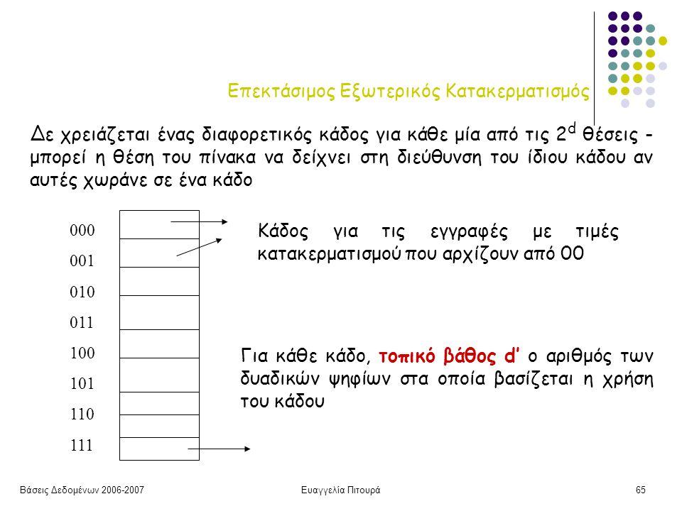 Βάσεις Δεδομένων 2006-2007Ευαγγελία Πιτουρά65 Επεκτάσιμος Εξωτερικός Κατακερματισμός 000 001 010 011 100 101 110 111 Κάδος για τις εγγραφές με τιμές κατακερματισμού που αρχίζουν από 00 Δε χρειάζεται ένας διαφορετικός κάδος για κάθε μία από τις 2 d θέσεις - μπορεί η θέση του πίνακα να δείχνει στη διεύθυνση του ίδιου κάδου αν αυτές χωράνε σε ένα κάδο Για κάθε κάδο, τοπικό βάθος d' o αριθμός των δυαδικών ψηφίων στα οποία βασίζεται η χρήση του κάδου