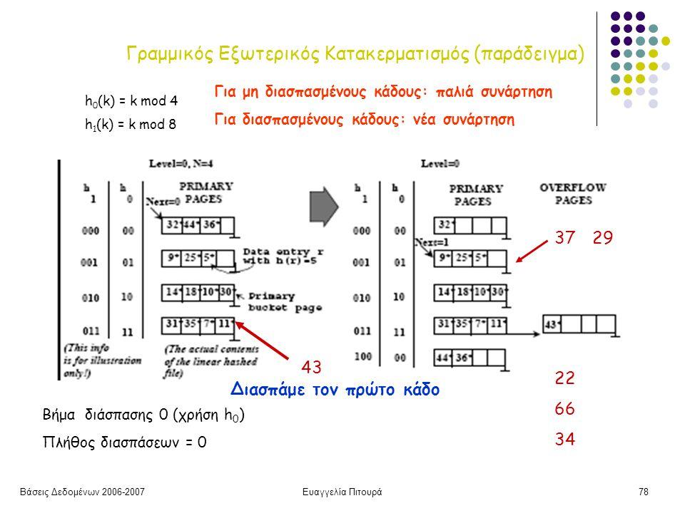 Βάσεις Δεδομένων 2006-2007Ευαγγελία Πιτουρά78 Γραμμικός Εξωτερικός Κατακερματισμός (παράδειγμα) Βήμα διάσπασης 0 (χρήση h 0 ) Πλήθος διασπάσεων = 0 43 Διασπάμε τον πρώτο κάδο h 0 (k) = k mod 4 h 1 (k) = k mod 8 3729 226 34 Για μη διασπασμένους κάδους: παλιά συνάρτηση Για διασπασμένους κάδους: νέα συνάρτηση