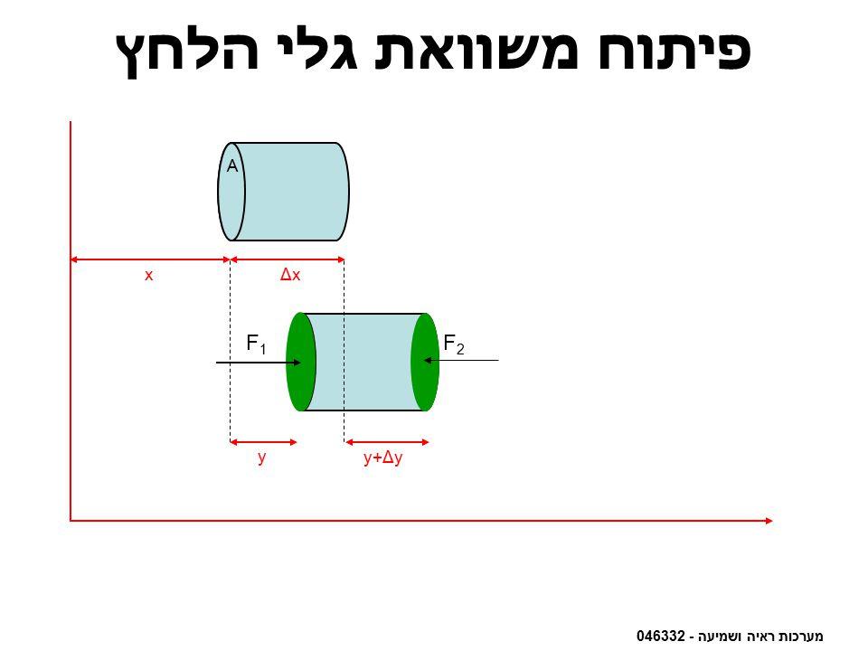 מערכות ראיה ושמיעה - 046332 A פיתוח משוואת גלי הלחץ A xΔxΔx A F2F2 F1F1 y y+Δy