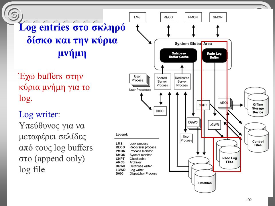 26 Log entries στο σκληρό δίσκο και την κύρια μνήμη Έχω buffers στην κύρια μνήμη για το log. Log writer: Υπεύθυνος για να μεταφέρει σελίδες από τους l