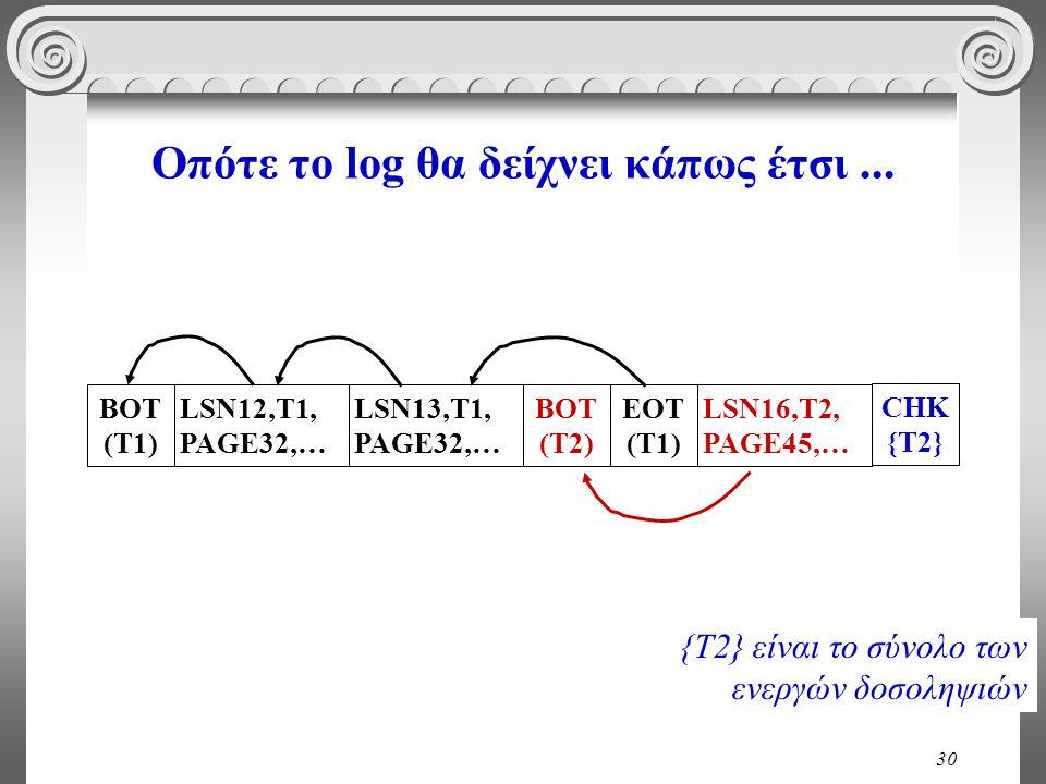 30 Οπότε το log θα δείχνει κάπως έτσι... BOT (T1) LSN12,T1, PAGE32,… LSN13,T1, PAGE32,… BOT (T2) EOT (T1) LSN16,T2, PAGE45,… CHK {T2} {T2} είναι το σύ