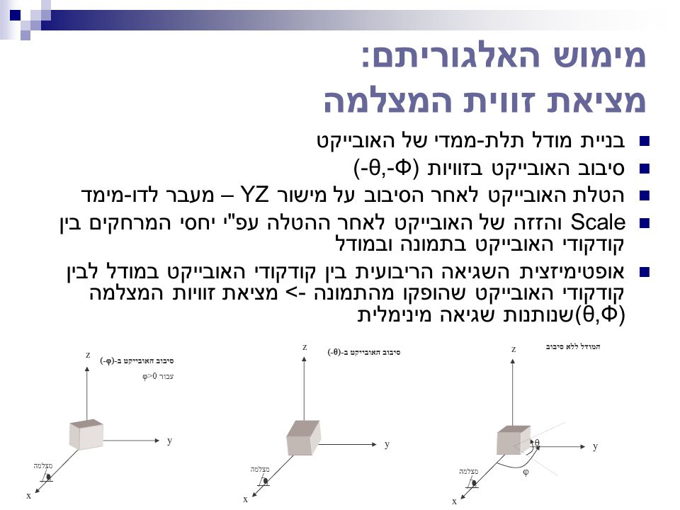 מימוש האלגוריתם: מציאת זווית המצלמה בניית מודל תלת-ממדי של האובייקט סיבוב האובייקט בזוויות (-θ,-Ф) הטלת האובייקט לאחר הסיבוב על מישור YZ – מעבר לדו-מי
