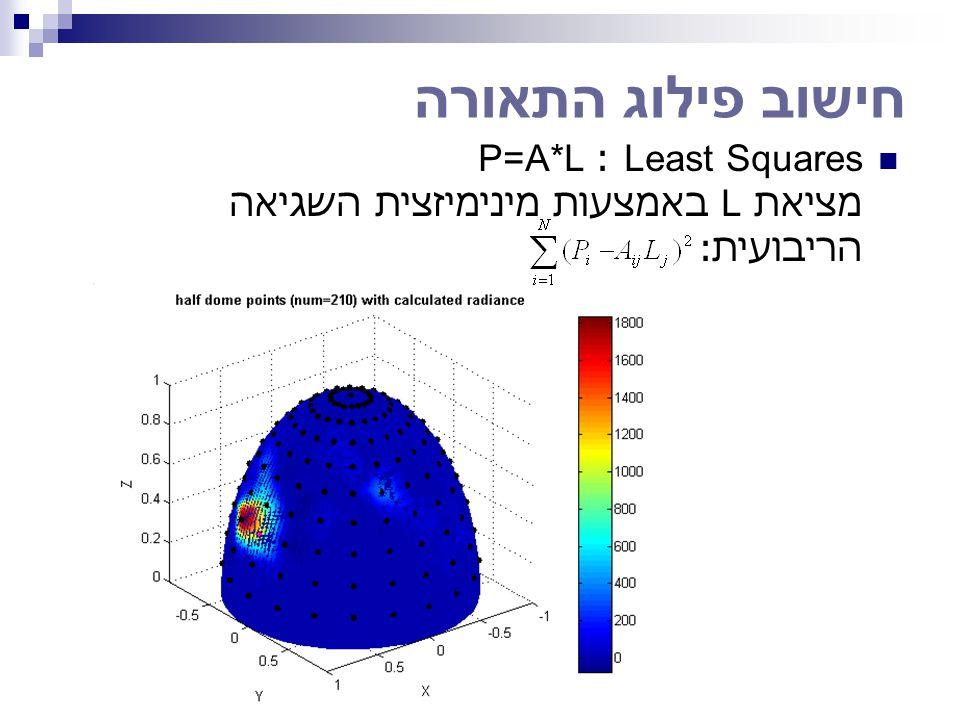 חישוב פילוג התאורה Least Squares : P=A*L מציאת L באמצעות מינימיזצית השגיאה הריבועית :