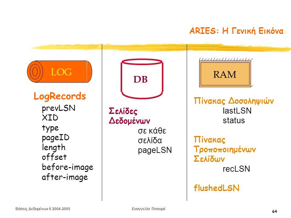 Βάσεις Δεδομένων II 2004-2005 Ευαγγελία Πιτουρά 64 ARIES: H Γενική Εικόνα DB Σελίδες Δεδομένων σε κάθε σελίδα pageLSN Πίνακας Δοσοληψιών lastLSN status Πίνακας Τροποποιημένων Σελίδων recLSN flushedLSN RAM prevLSN XID type length pageID offset before-image after-image LogRecords LOG
