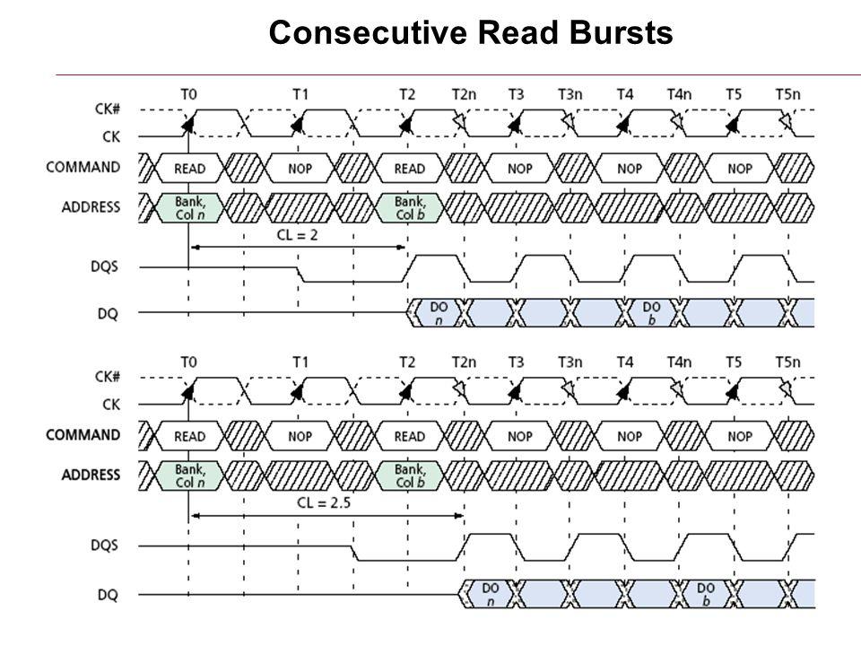 6/17/2015HY220: Ιάκωβος Μαυροειδής11 Consecutive Read Bursts