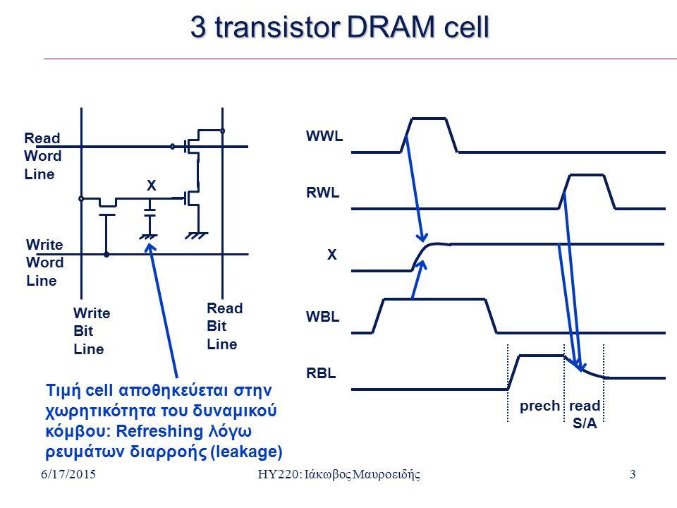 6/17/2015HY220: Ιάκωβος Μαυροειδής3 3 transistor DRAM cell Read Word Line Write Word Line Write Bit Line Read Bit Line Τιμή cell αποθηκεύεται στην χωρητικότητα του δυναμικού κόμβου: Refreshing λόγω ρευμάτων διαρροής (leakage) WWL RWL X X WBL RBL prechread S/A