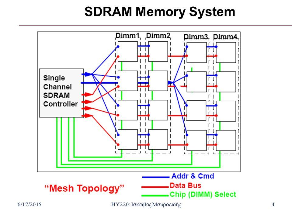 6/17/2015HY220: Ιάκωβος Μαυροειδής4 SDRAM Memory System