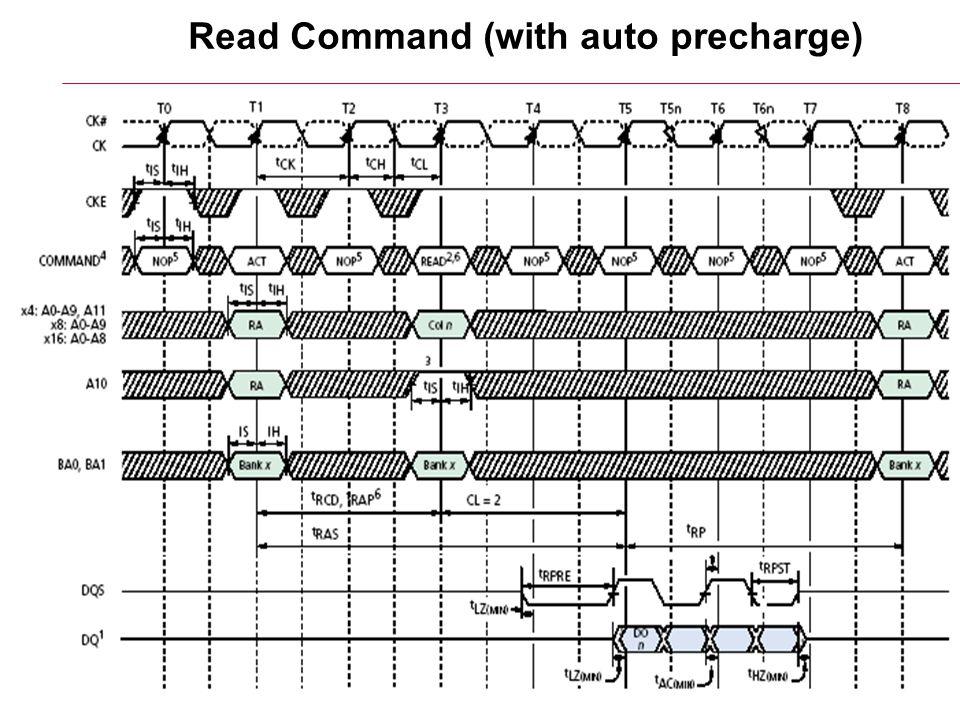 6/17/2015HY220: Ιάκωβος Μαυροειδής10 Read Command (without auto precharge)