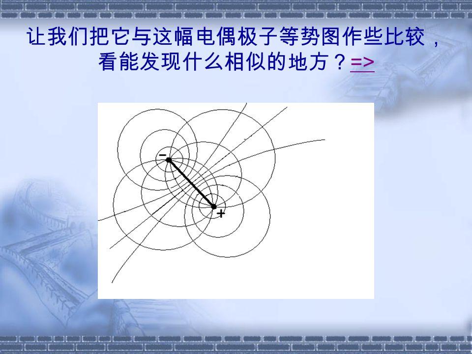 让我们把它与这幅电偶极子等势图作些比较, 看能发现什么相似的地方? => =>