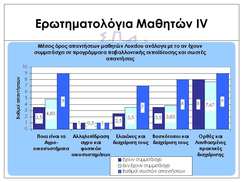 Ερωτηματολόγια Μαθητών V Τελικές Παρατηρήσεις: Έλλειμμα γνώσεων για το είδος των αγρο-οικοσυστημάτων και τις αλληλεπιδράσεις με φυσικά οικοσυστήματα (χλωρίδα, πανίδα) Επάρκεια γνώσεων για ορθές και λανθασμένες πρακτικές διαχείρισης Κανείς από τους μαθητές δεν σκοπεύει να ασχοληθεί με τη γεωργία επαγγελματικά, αλλά μόνο ερασιτεχνικά (δεύτερη απασχόληση, ποσοστό 35% περίπου)