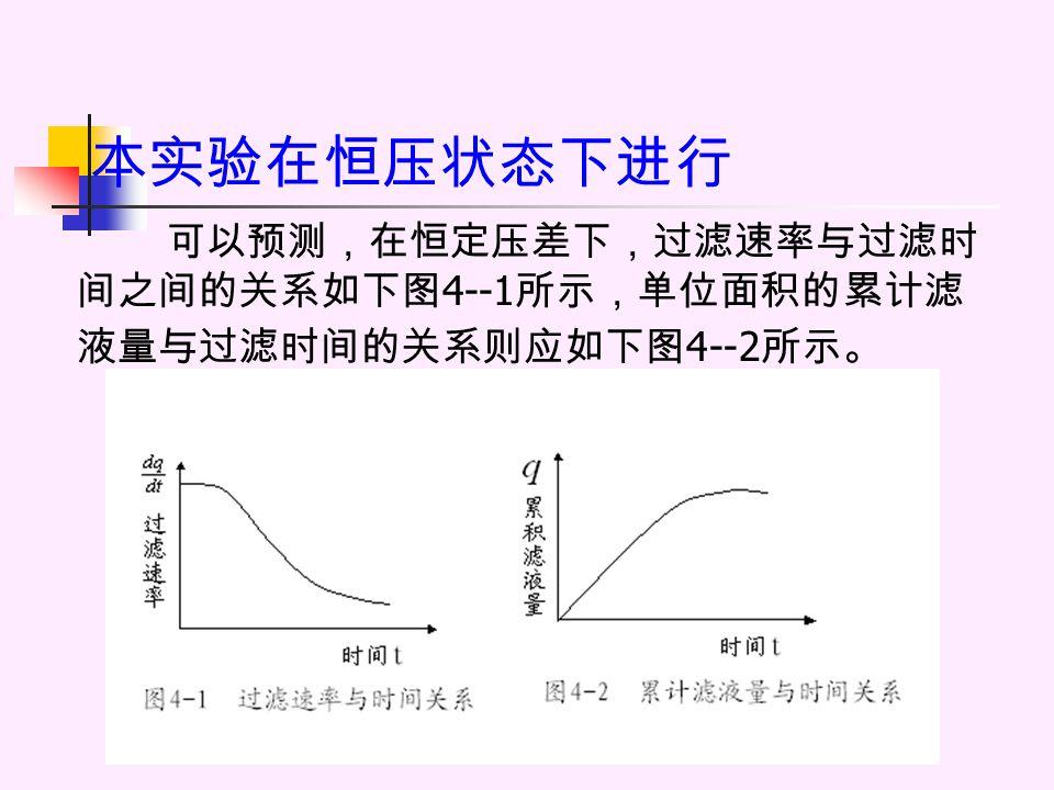 本实验在恒压状态下进行 可以预测,在恒定压差下,过滤速率与过滤时 间之间的关系如下图 4--1 所示,单位面积的累计滤 液量与过滤时间的关系则应如下图 4--2 所示。