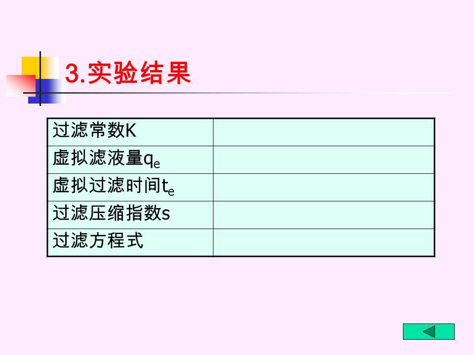 3. 实验结果 过滤常数 K 虚拟滤液量 q e 虚拟过滤时间 t e 过滤压缩指数 s 过滤方程式