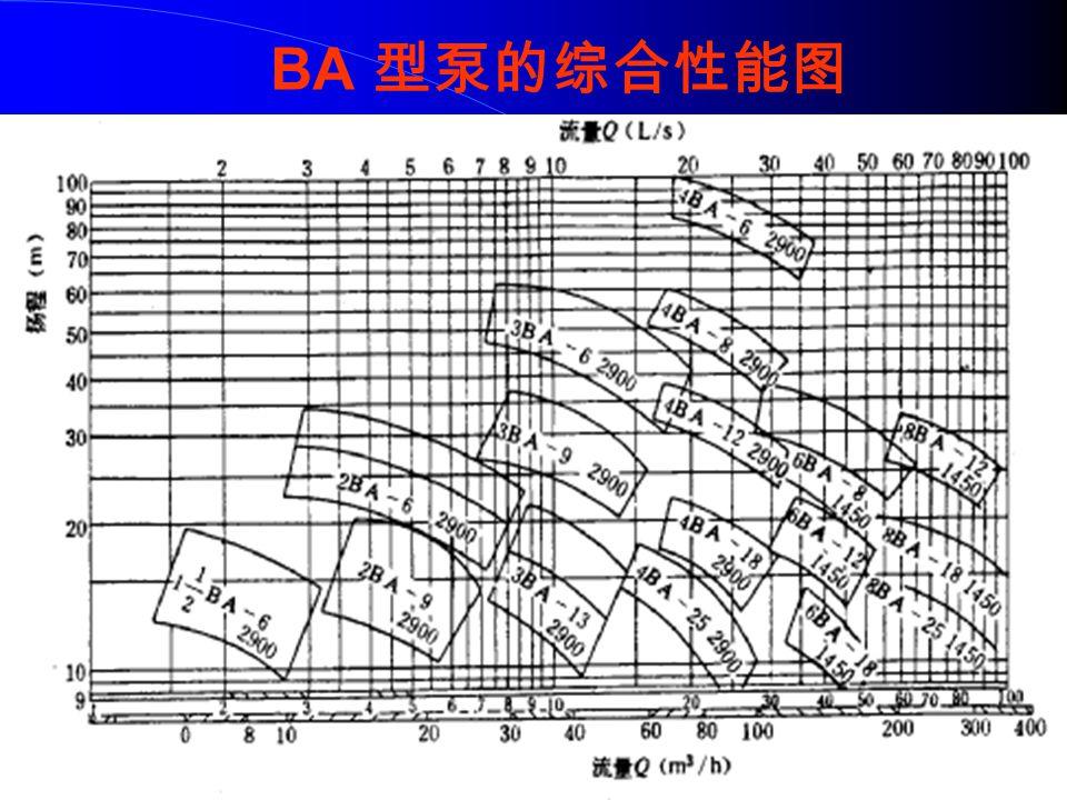 IS 型单级单吸 IS 型单级单吸 IS 型单级单吸 IS 型单级单吸 泵的综合性能图