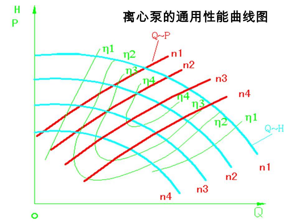 离心泵的通用性能曲线 : 水泵在不同转速下的性能曲线用 同一个比例尺,绘在同一坐标内而得到的性能曲线。 H=KQ 2 (相似工况抛物线或等效率线) 离心泵的通用性能曲线