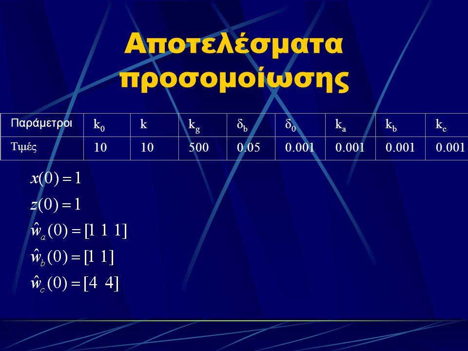Αποτελέσματα προσομοίωσης Παράμετροι k0k0 kkgkg δbδb δ0δ0 kaka kbkb kckc Τιμές 10 5000.050.001