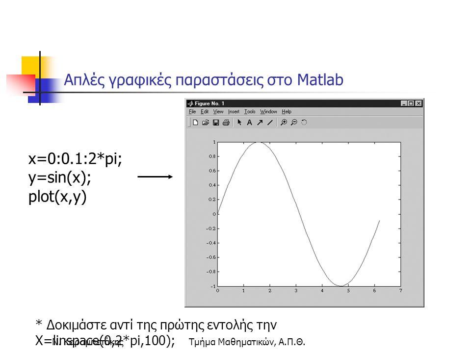 Ν. ΚαραμπετάκηςΤμήμα Μαθηματικών, Α.Π.Θ. Απλές γραφικές παραστάσεις στο Matlab x=0:0.1:2*pi; y=sin(x); plot(x,y) * Δοκιμάστε αντί της πρώτης εντολής τ