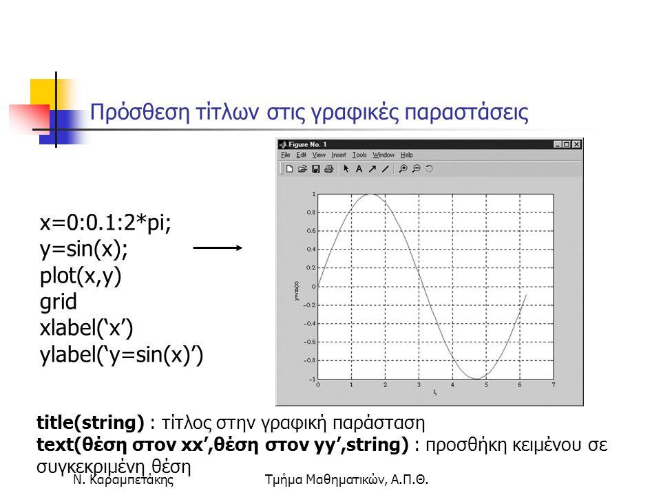 Ν. ΚαραμπετάκηςΤμήμα Μαθηματικών, Α.Π.Θ. Πρόσθεση τίτλων στις γραφικές παραστάσεις x=0:0.1:2*pi; y=sin(x); plot(x,y) grid xlabel('x') ylabel('y=sin(x)