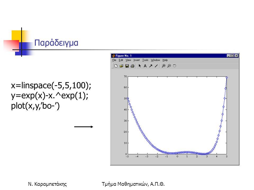 Ν. ΚαραμπετάκηςΤμήμα Μαθηματικών, Α.Π.Θ. x=linspace(-5,5,100); y=exp(x)-x.^exp(1); plot(x,y,'bo-') Παράδειγμα