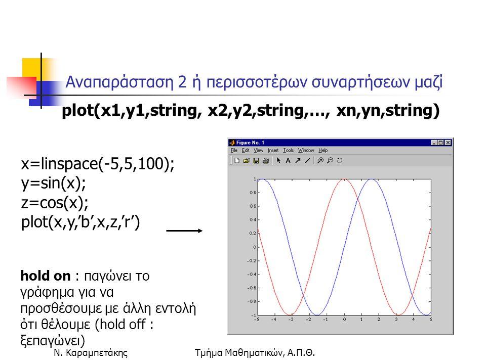 Ν. ΚαραμπετάκηςΤμήμα Μαθηματικών, Α.Π.Θ. x=linspace(-5,5,100); y=sin(x); z=cos(x); plot(x,y,'b',x,z,'r') Αναπαράσταση 2 ή περισσοτέρων συναρτήσεων μαζ