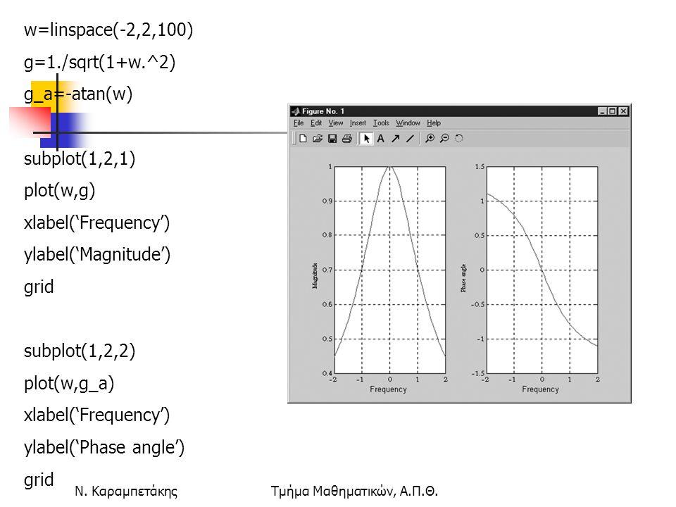 Ν. ΚαραμπετάκηςΤμήμα Μαθηματικών, Α.Π.Θ. w=linspace(-2,2,100) g=1./sqrt(1+w.^2) g_a=-atan(w) subplot(1,2,1) plot(w,g) xlabel('Frequency') ylabel('Magn