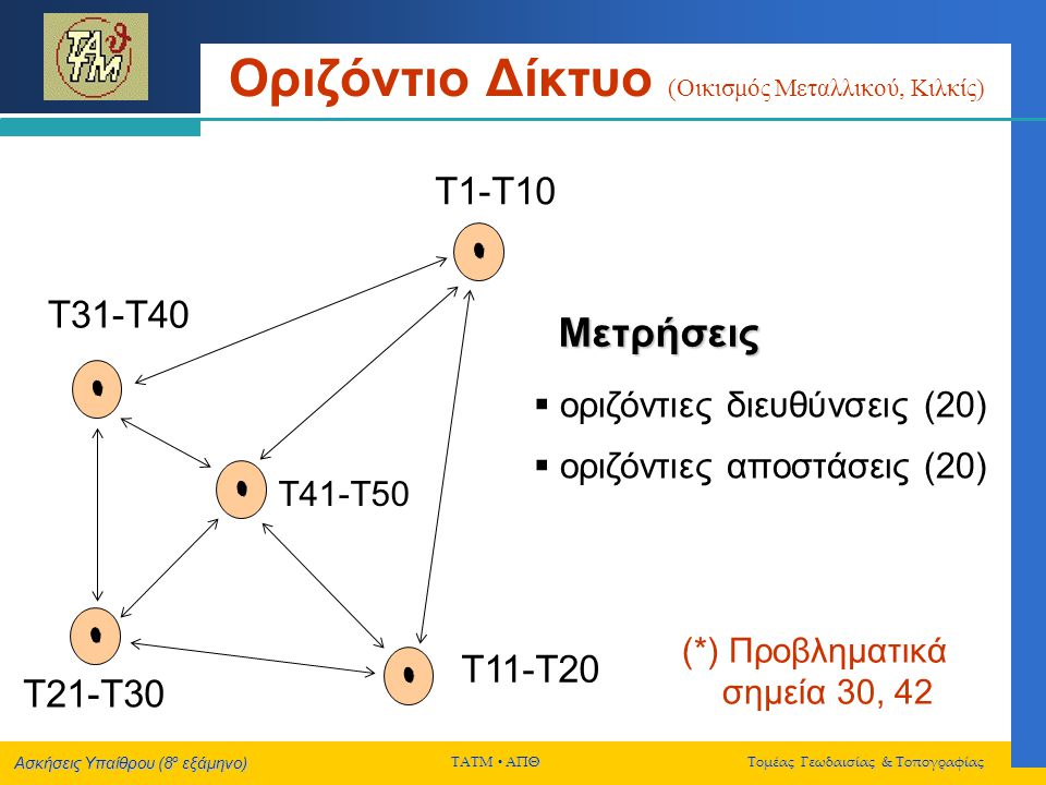 Ασκήσεις Υπαίθρου (8 ο εξάμηνο) ΤΑΤΜ  ΑΠΘ Τομέας Γεωδαισίας & Τοπογραφίας Τελική Συνόρθωση Δικτύου Για όλες τις διαφορετικές συνορθώσεις του δικτύου, να εφαρμοστούν:  Ο «ολικός» έλεγχος αξιοπιστίας (έλεγχος της μεταβλητότητας αναφοράς ή F-test) με τη μορφή του δίπλευρου ελέγχου  Σάρωση δεδομένων (data snooping) Η τιμή του επιπέδου σημαντικότητας α για την εφαρμογή των παραπάνω στατιστικών ελέγχων να ληφθεί ίση με 0.05 (για τον ολικό έλεγχο) και 0.001 (για την σάρωση δεδομένων).