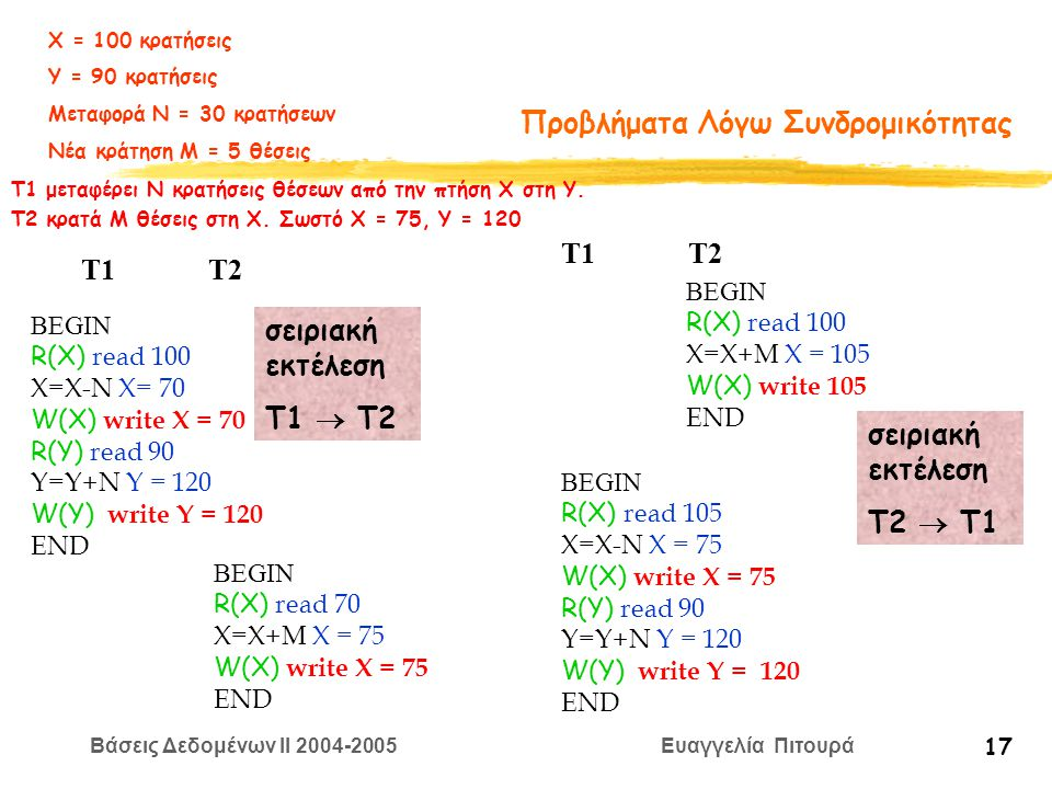 Βάσεις Δεδομένων II 2004-2005 Ευαγγελία Πιτουρά 17 Προβλήματα Λόγω Συνδρομικότητας BEGIN R(X) read 100 X=Χ-N X= 70 W(X) write X = 70 R(Y) read 90 Y=Y+N Y = 120 W(Y) write Y = 120 END BEGIN R(X) read 70 X=Χ+M X = 75 W(X) write X = 75 END T1 T2 σειριακή εκτέλεση Τ1  Τ2 BEGIN R(X) read 105 X=Χ-N X = 75 W(X) write X = 75 R(Y) read 90 Y=Y+N Y = 120 W(Y) write Y = 120 END BEGIN R(X) read 100 X=Χ+M X = 105 W(X) write 105 END T1 T2 σειριακή εκτέλεση Τ2  Τ1 Χ = 100 κρατήσεις Υ = 90 κρατήσεις Μεταφορά Ν = 30 κρατήσεων Νέα κράτηση Μ = 5 θέσεις T1 μεταφέρει Ν κρατήσεις θέσεων από την πτήση Χ στη Y.