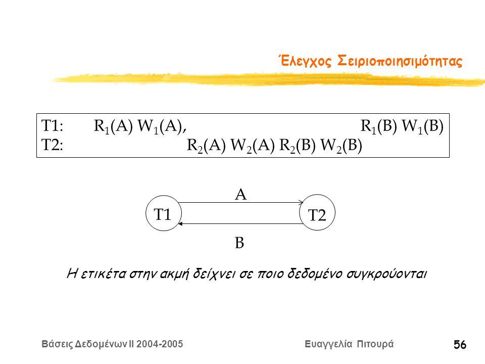 Βάσεις Δεδομένων II 2004-2005 Ευαγγελία Πιτουρά 56 Έλεγχος Σειριοποιησιμότητας T1: R 1 (A) W 1 (A), R 1 (B) W 1 (B) T2: R 2 (A) W 2 (A) R 2 (B) W 2 (B) T1 T2 A B Η ετικέτα στην ακμή δείχνει σε ποιο δεδομένο συγκρούονται