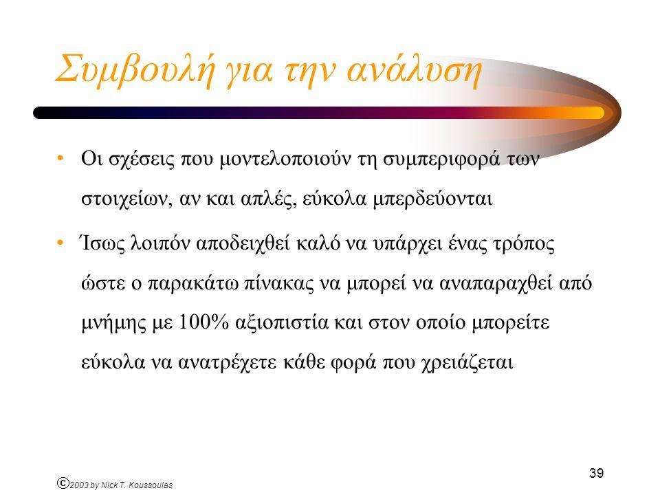 Ó 2003 by Nick T. Koussoulas 39 Συμβουλή για την ανάλυση Οι σχέσεις που μοντελοποιούν τη συμπεριφορά των στοιχείων, αν και απλές, εύκολα μπερδεύονται