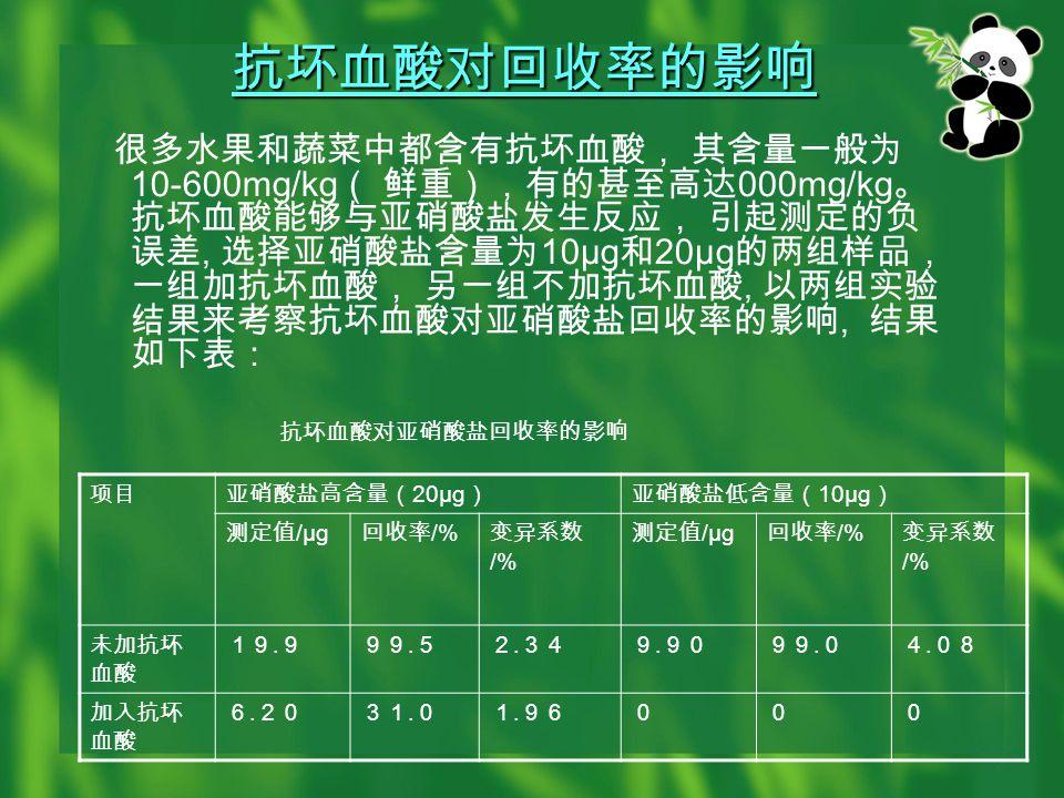 提取温度和时间对回收率的影响 以芹菜样品为例研究温度和时间对提取率的影响, 在 20g 的芹菜样 品中加入 80μg 亚硝酸钠标准样品, 在不同提取温度( 30°C , 70°C 和 100°C ) 及加热时间( 15min , 30min , 45min 和 60min ) 下考察温度和加热时间对回收率的影响, 结果如下表: 不同温度和时间条件下的回收率 温度 / °C NO 2 - 的回收率 /% 15min30min45min60min 3085.885.393.896.2 7095.7100.799.293.3 10097.296.290.8
