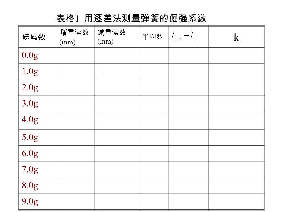 表格 1 用逐差法测量弹簧的倔强系数 砝码数 增 重读数 (mm) 减重读数 (mm) 平均数 k 0.0g 1.0g 2.0g 3.0g 4.0g 5.0g 6.0g 7.0g 8.0g 9.0g